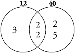 Few factors more multiples venn diagram first find the prime factorizations 1222 x 3 4023 x 5 the only common factors of 12 and 40 are the two 2s therefore place two 2s in ccuart Choice Image